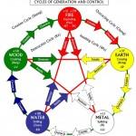 QITAKY-QIGONG şi noua biologie : curs de iniţiere