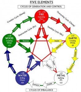 fiveelementscyclebalanceimbalance